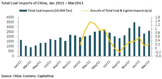 China Coal Industry 3Q2013 Update