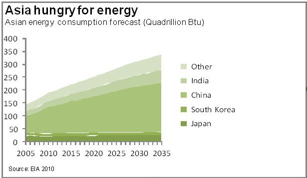 Solar Energy Trends in Asia 2011