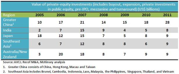 Private Equity Regulation and Tax Policy Change SNAPSHOT in China, HONG KONG and Singapore